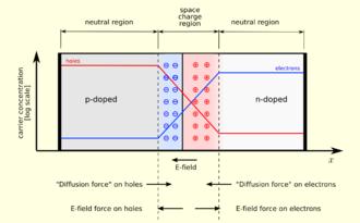 P–n junction - Image: Pn junction equilibrium