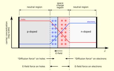 Pn Junction Circuit Diagram | P N Junction Wikipedia