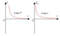 PotentialEnergy Electrostatic Positive.png