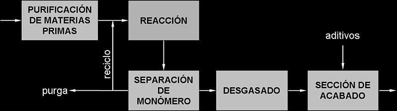 Archivo: Proceso produccion poliolefinas.jpg