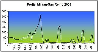 2009 Milan–San Remo - Elevation Profile