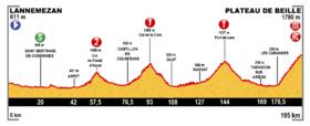 Image illustrative de l'article 12e étape du Tour de France 2015