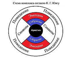 Psychological complex according to Jung (ru).jpg