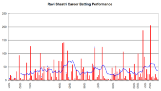 Ravi Shastri - Ravi Shastri's career performance graph
