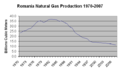 Romania natural gas production.png