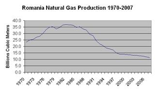 Natural gas in Romania