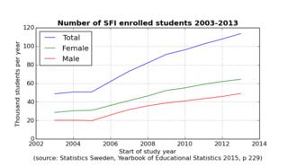 Swedish for immigrants