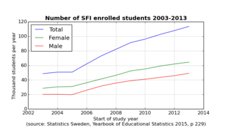 Swedish for immigrants - Statistics Sweden: SFI Total Female Male Students Enrolled 2003 2013, ISSN 1654-4447 p 229