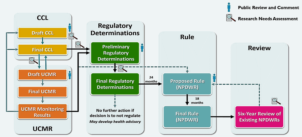 SDWA Regulatory Analysis Processes - Flowchart - EPA 2016