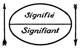 Signified and signifier - A generic diagram from Saussure's Course in General Linguistics illustrating the relationship between signified (French Signifié) and signifier (French Signifiant)