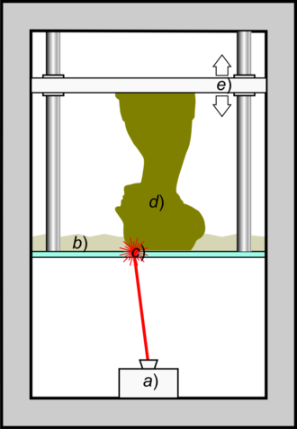 Stereolithography - Schematic representation of Stereolithography: a light-emitting device a) (a laser or DLP) selectively illuminates the transparent bottom c) of a tank b) filled with a liquid photo-polymerizing resin. The solidified resin d) is progressively dragged up by a lifting platform e)