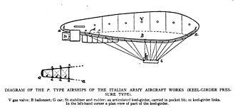 Semi-rigid airship - Internal structure of semi-rigid airship