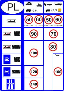 Dozwolone prędkości na polskich drogach