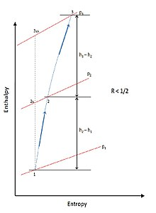 Px Stage Enthalpy For Reaction Less Than In A Compressor