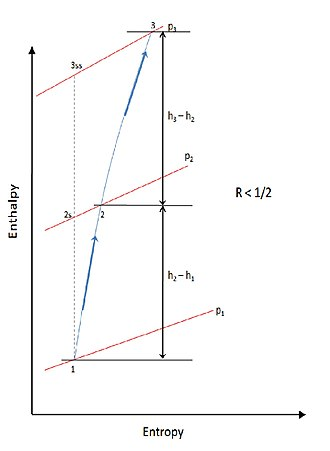 Degree of reaction - Figure 6. Stage enthalpy for Reaction less than half