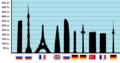 TallestObservationDecksEurope.png
