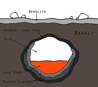 Martian lava tube - Transverse cross-section of a martian lava tube