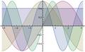 Trigonometric orthonormal basis.png