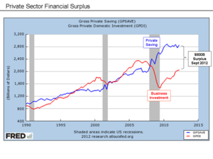 Balance sheet recession - U.S. savings and investment; savings greater than investment indicates a large private sector financial surplus, indicative of a balance sheet recession