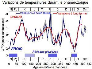 Cours sur le rechauffement climatique