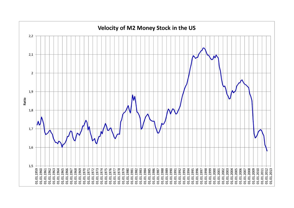 Circulación del dinero en Estados Unidos de 1959 a 2012