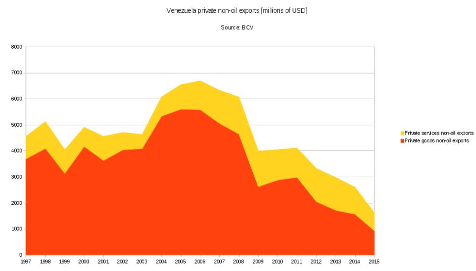 Venezuela-private-non-oil-exports