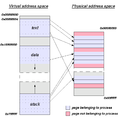 Virtual address space and physical address space relationship.png