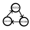 Von Neumann Cyclus.png