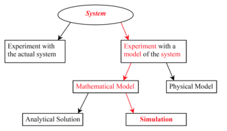 Computational science - Ways to study a system