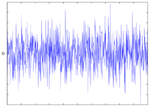 A plot of normally-distributed white noise