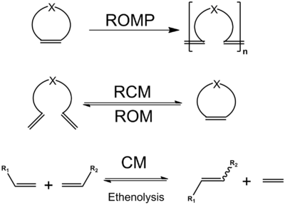 what is olefin metathesis Olefin metathesis is a popular and useful reaction in the presence of certain transition-metal compounds, including various metal carbenes, olefins exchange the groups around the double bonds, resulting in several outcomes: straight swapping of groups between two acyclic olefins (cross-metathesis),.