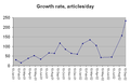 Wikipedia growth rate sep 2002.png