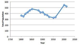 Woodlands, Dorset - Graph showing total population change in Woodlands between 1801 and 2011.