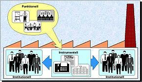 290px Zusammenhang Organisationsbegriffe