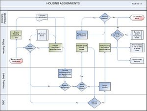 English: Housing Assignment Process Map