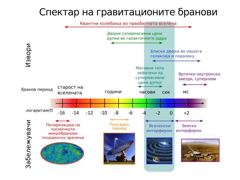 File:ГБ-спектар - извори и забележувачи.png