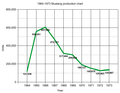 1964-1973 graph.png