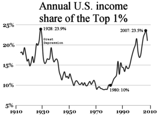 Causes of income inequality in the United States