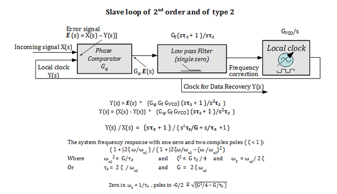 Single equation linear models