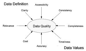 Figure 3-2: Some important properties of data