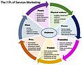 7 ps of services marketing.jpg