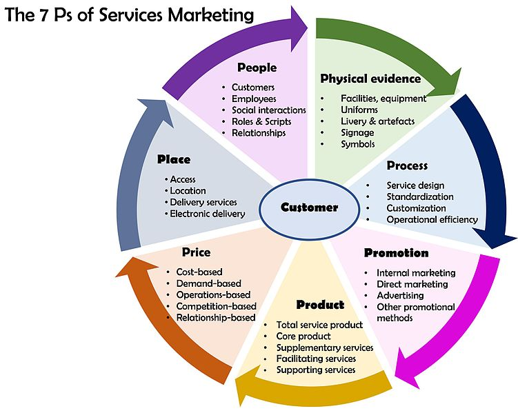 File 7 Ps Of Services Marketing Jpg Wikimedia Commons