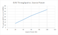 ASML EUV Throughput vs Source Power.png