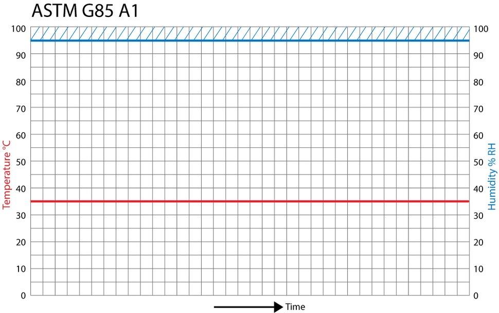 ASTM G85 Annex 1