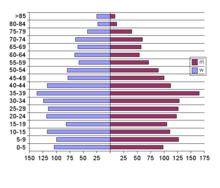 Piramide delle età di Vandoies, in base al censimento 2001