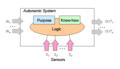 AutonomicSystemModel.png