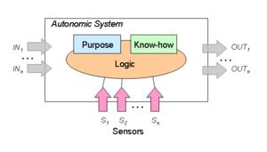 Autonomic computing - Image: Autonomic System Model