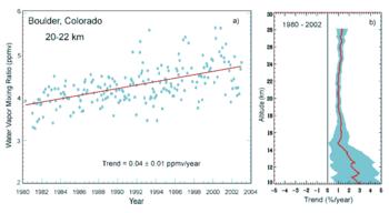Increasing water vapor at Boulder, Colorado.