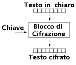 250px-Blocco_di_Cifrazione.png