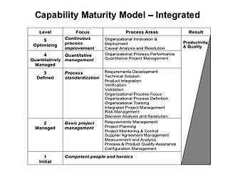 Project management - Image: Capability Maturity Model